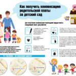 Компенсация за оплату детского садика