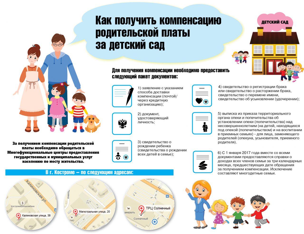 компенсация части родительской платы за содержание детей в детских садах вентиляционное