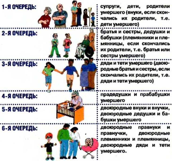 раздел имущества на внуков
